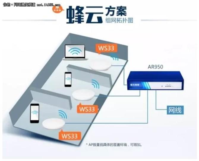 1000平米WiFi覆盖方案:飞鱼星蜂云套装