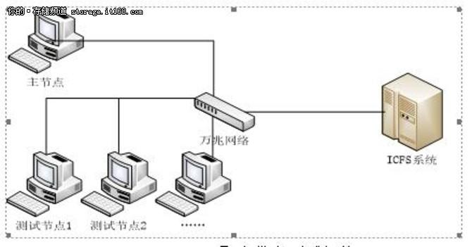 浪潮整机柜软件定义存储性能有