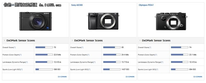 高感不行?DXO公布索尼RX100 V测试结果