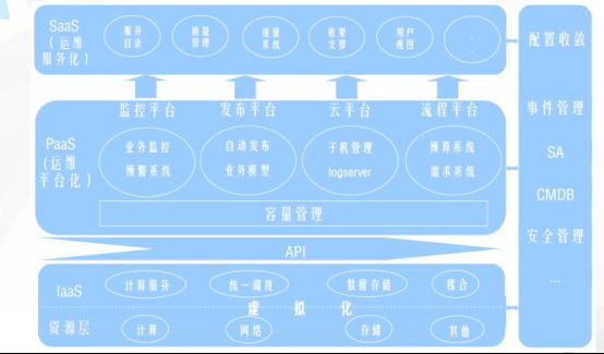 覃军:魅族基础系统运维之路