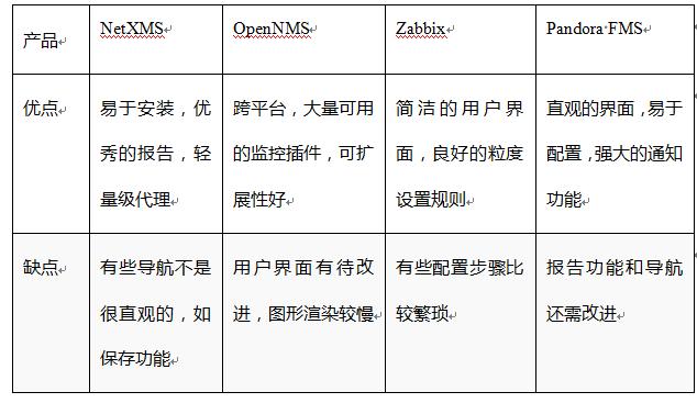 最佳开源网络管理工具实践应用