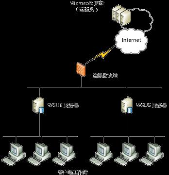 WSUS的安装与迁移