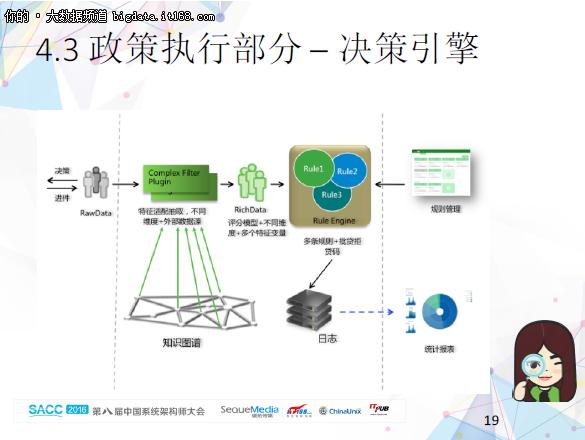 大数据全流程平台在互联网金融的实现