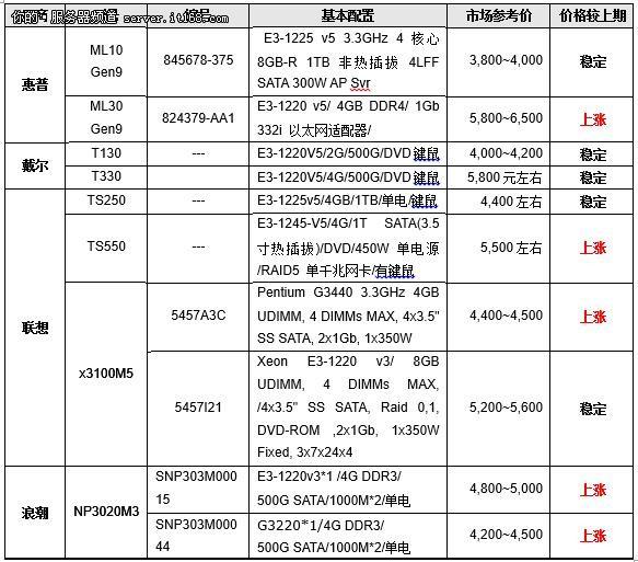 价格指导 12月单路塔式服务器选购