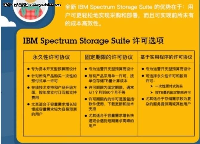 IBM Spectrum Storage软件定义存储未来