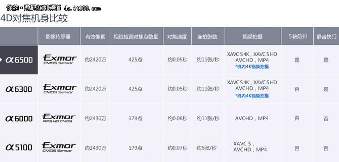 APS-C微单最强者 索尼新旗舰A6500评测