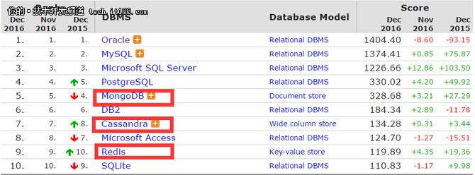 """NoSQL数据库中""""四大天王""""简介及分析"""
