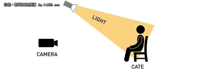 拍人像必知 7种布光技巧对画面的影响
