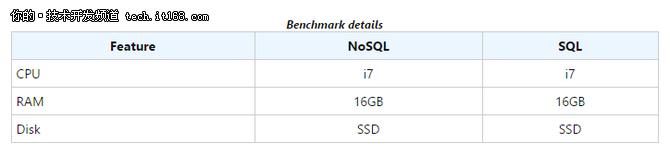 拒绝套路,如何客观看待SQL与NoSQL之争