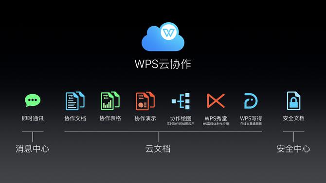 云端办公方式已然实现 WPS是怎样做到的