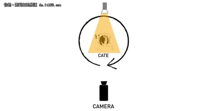 一学就会的几种最常见的布光方式