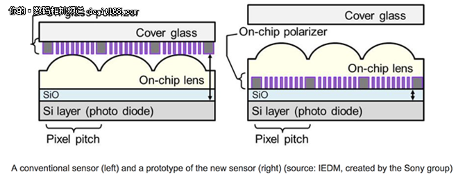 内置偏振器 索尼推出新型相机传感器