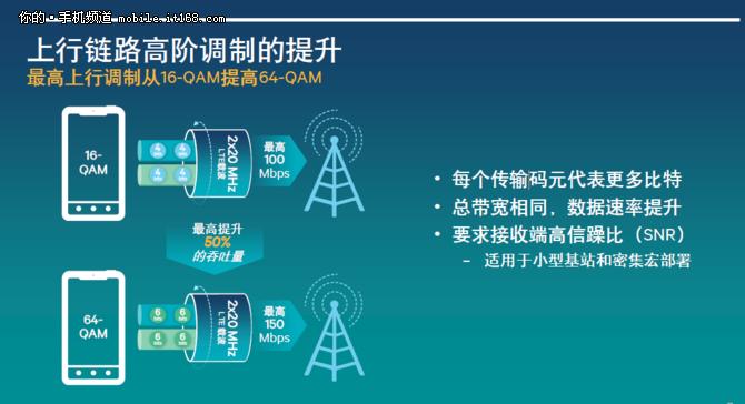 助力4G+再升级 载波聚合+64QAM成趋势