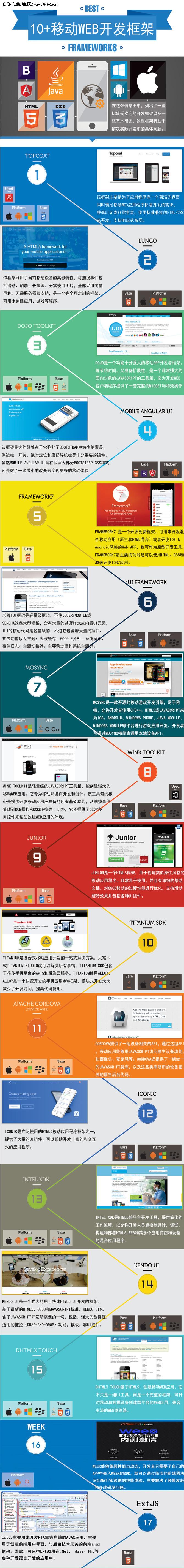 图说10+最流行的移动web应用开发框架