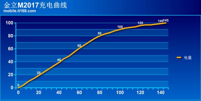 在电路设计方面,金立m2017采用了十重保护措施:过压保护,欠压保护,过