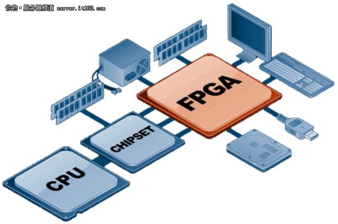 FPGA技术这么牛,知道这5大要点就够了