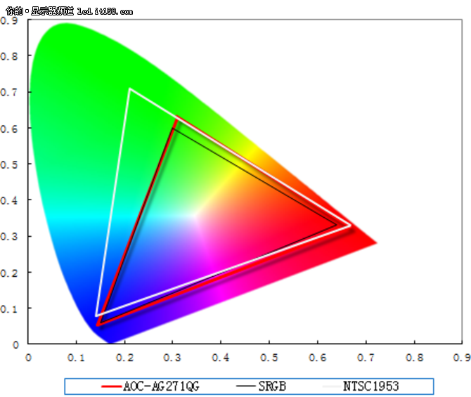 AOC-AG271QG显示器画质解析