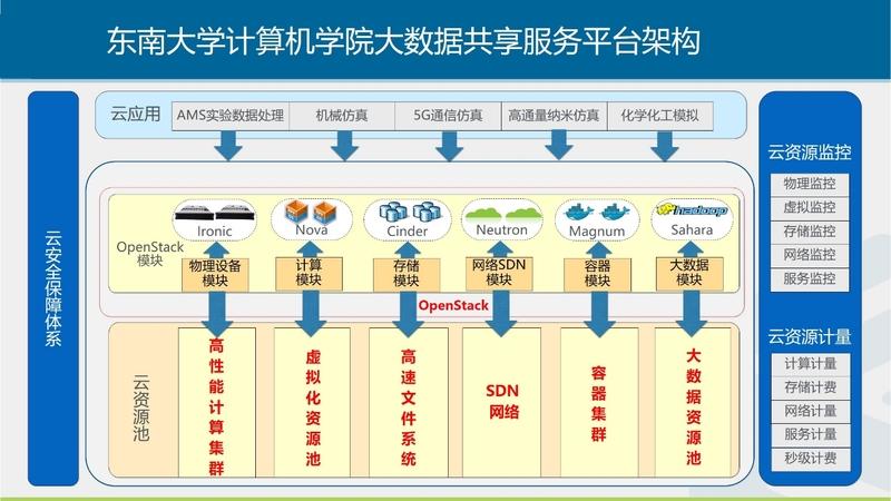 图:东南大学计算机学院大数据共享服务平台架构
