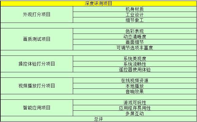 中日韩巅峰对决 九款65寸旗舰电视横评