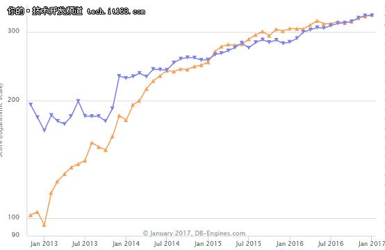 SQL Server 成为DB-Engines 2016年年度DBMS