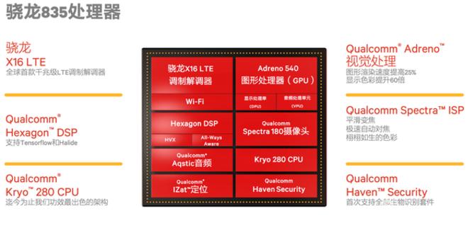 功耗降低25% 高通骁龙835正式发布
