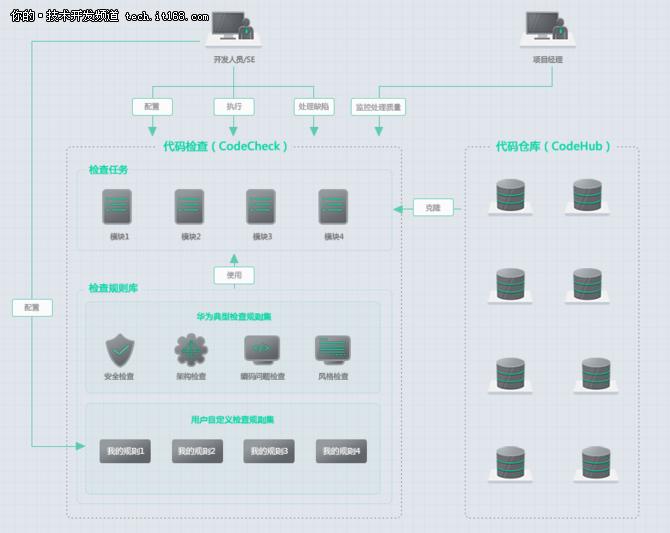 华为大连软件开发云上线 8大功能解析