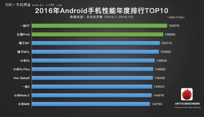 iPhone领跑 2016年手机性能排行版公布