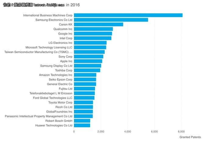 IBM晒专利成绩单 人工智能相关占了三成