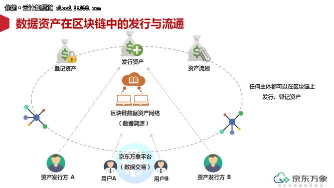 京东万象助力数据流通,打造产业生态链