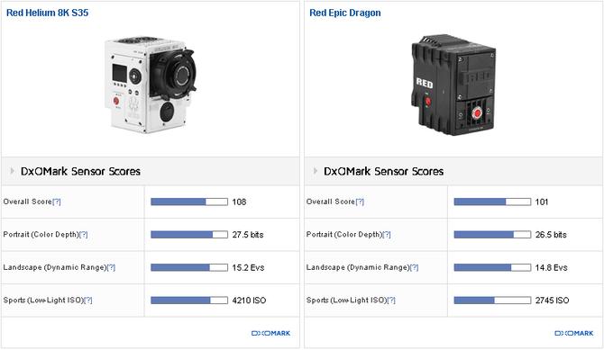 RED Helium 8K被DxOMark评为史上最强