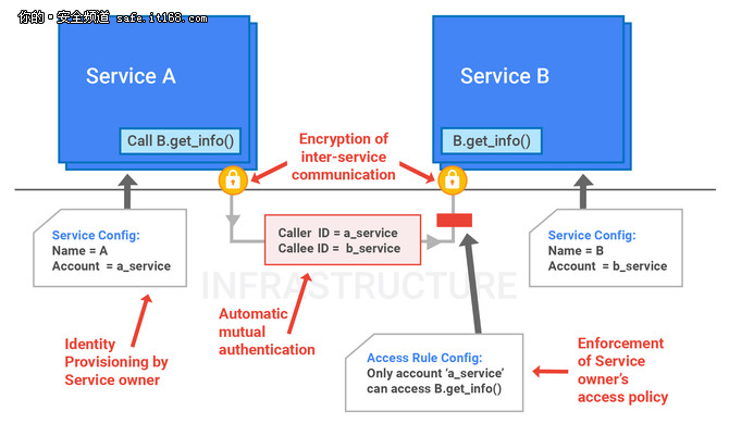 Google基础设施安全设计概述