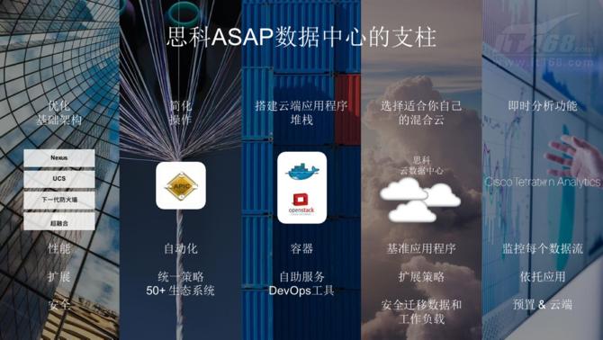 思科ASAP助力全数字化时代数据中心创新