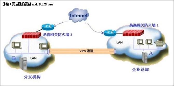 工信部:未经批准不得自建或租用VPN