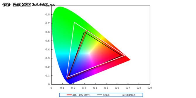 AOC I2779FY画质解析
