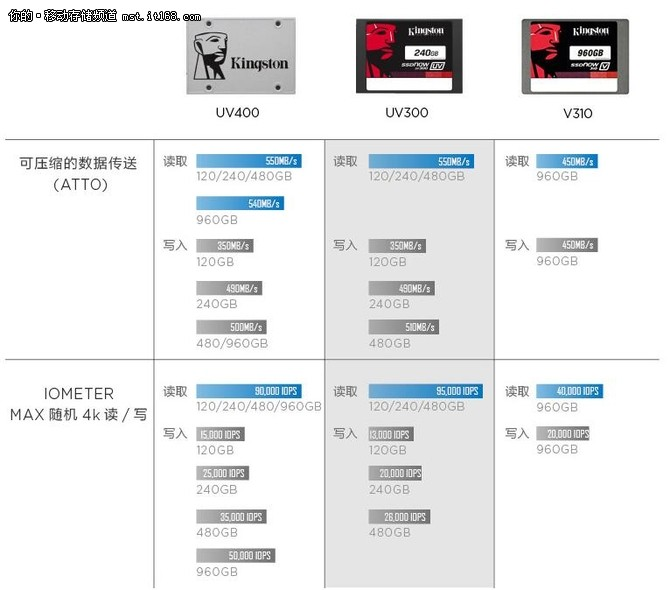 用料考究 金士顿 SSDNow UV400固态硬盘