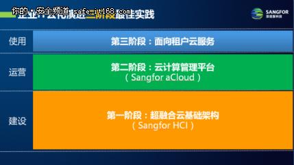 构建新型云基础架构的四大关键因素