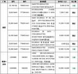 服务器价格指导 2月双路机架产品导购