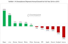 2016年手机出货量报告:金华OV增长迅猛