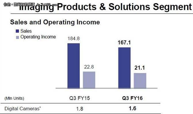 索尼无反销量下降 传感器销量持续增长