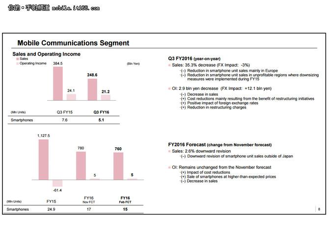 手机业务盈利212亿 索尼发第三季度财报