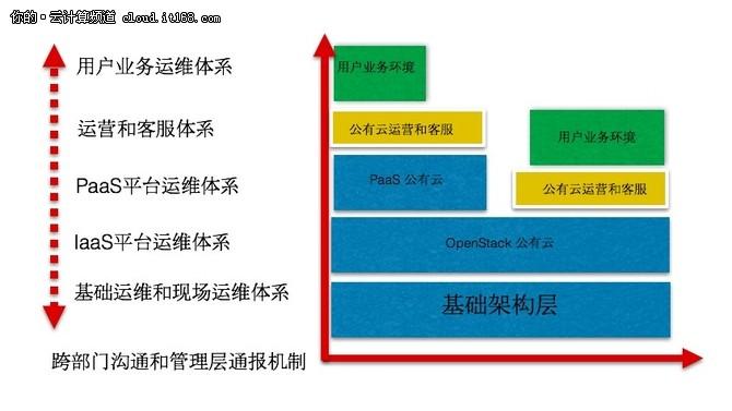 产业云架构中全新运维体系的构建