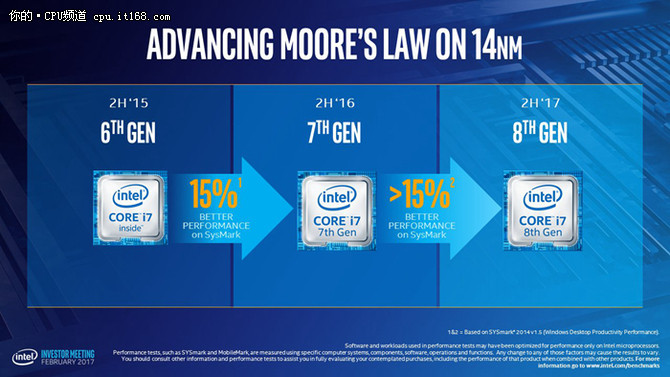 Intel第8代CPU器曝光:依旧14nm 15%提升