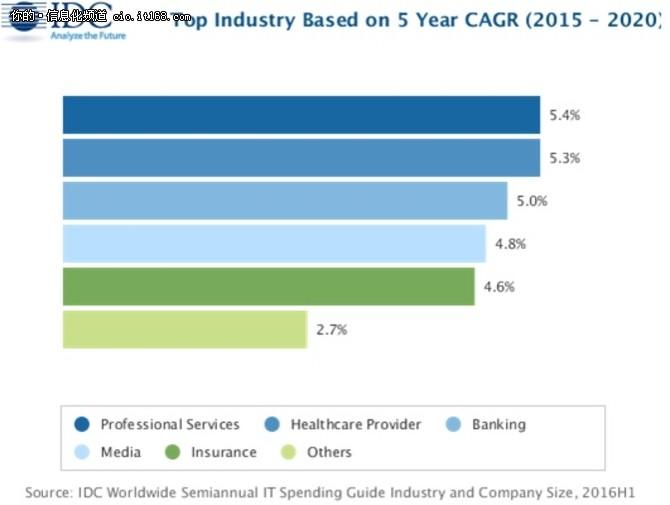 IDC:2017年全球IT收入将达2.4万亿美元