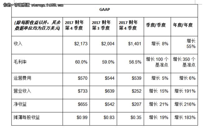 破双记录:NVIDIA 2017财年财报三大亮点