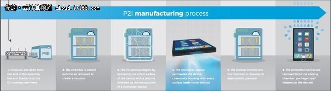 P2i纳米涂层技术让智能设备防水更出色
