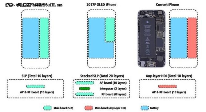 iPhone 8续航给力