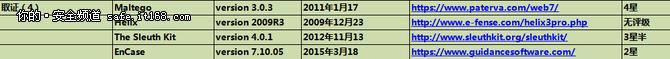 125个网络安全从业者必备的工具