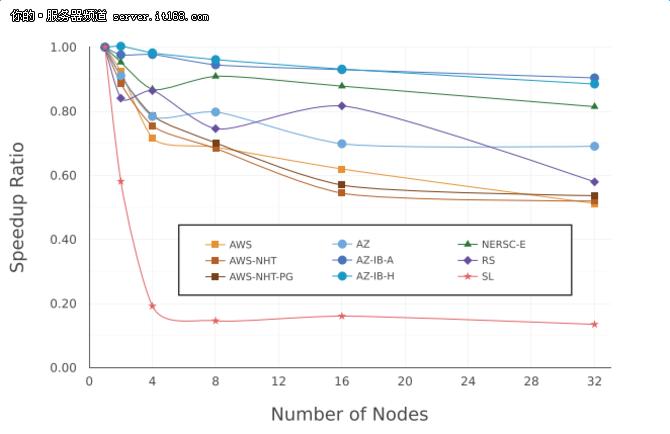 Azure VS AWS 谁更胜任HPC任务