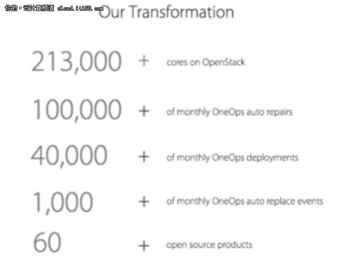 沃尔玛OpenStack集群达到213000核