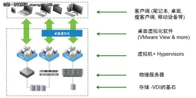 部署简便、安全VDI 你的存储准备好了吗